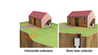 Ground Source Heat Pump Types - Horizontal Collectors and Bore Hole Collectors